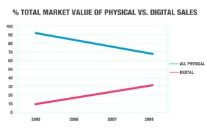 I'm honestly not sure how accurate this graph is, or what kind of data it's based on, but this gives you an idea on just how the industry is shifting