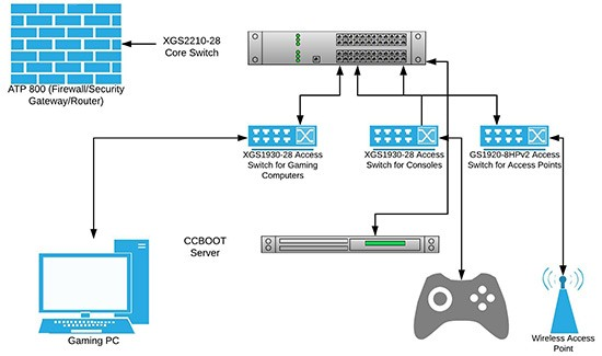 zyxel_network_diagram_3_access_switch